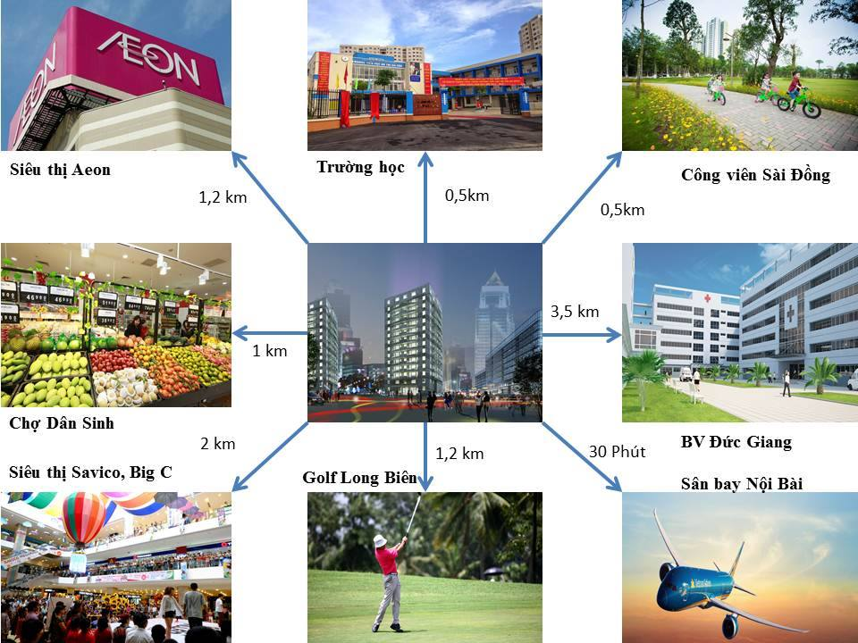 Liên kết các vùng lân cận Green Tower Sài Đồng