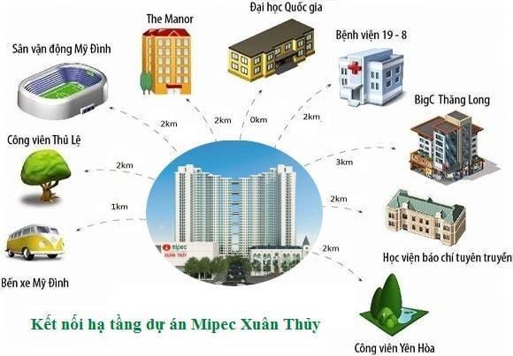 Kết nồi hạ tầng từ chung cư Mipec Rubik 360